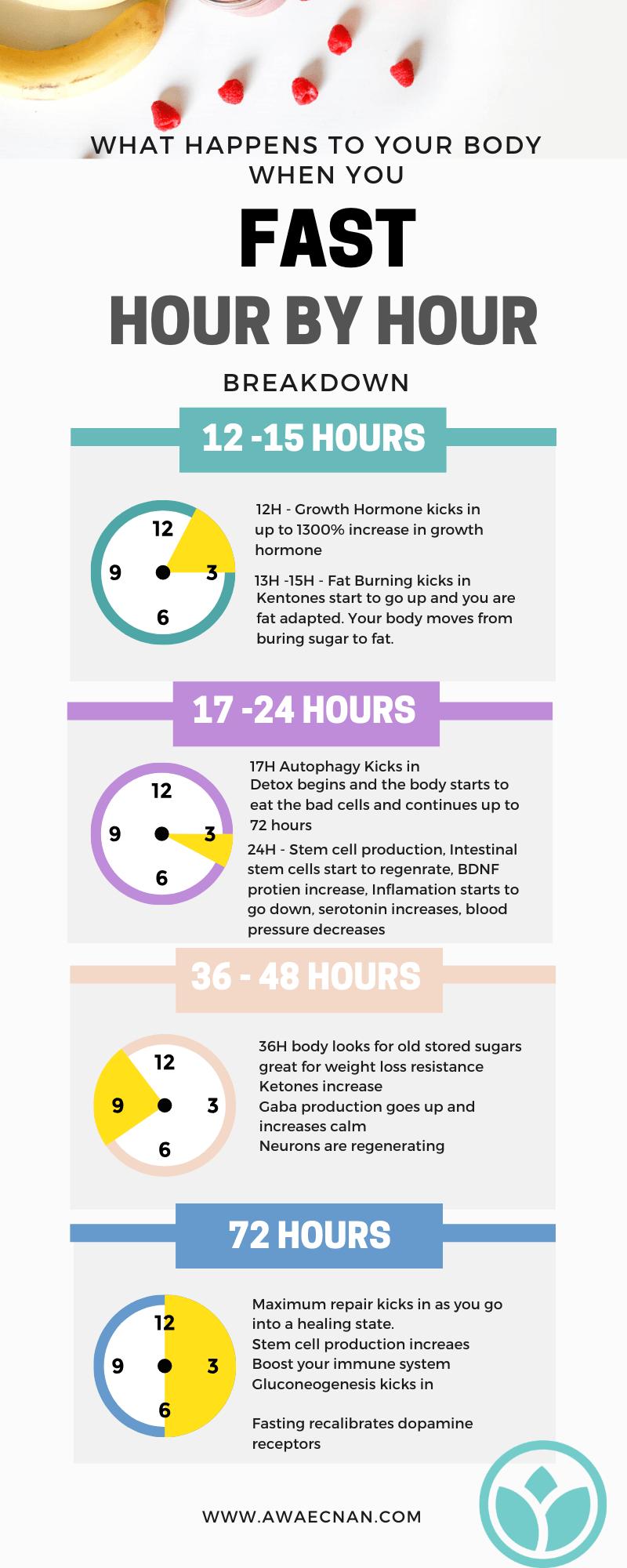 Fasting Benefits Timeline